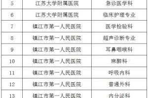 最新消息!镇江市级临床重点专科评审结果公示啦!